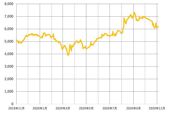 スクウェア・エニックス・ホールディングス(9684)の株価(日足、終値)