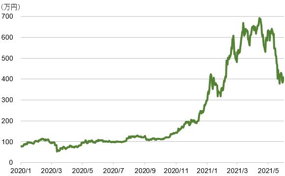 ビットコイン/円の推移