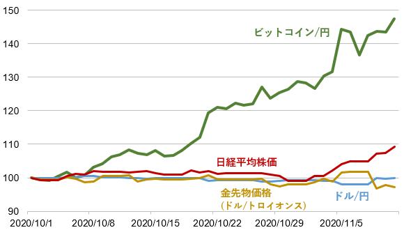 ビットコイン/円とその他の資産の値動きの比較