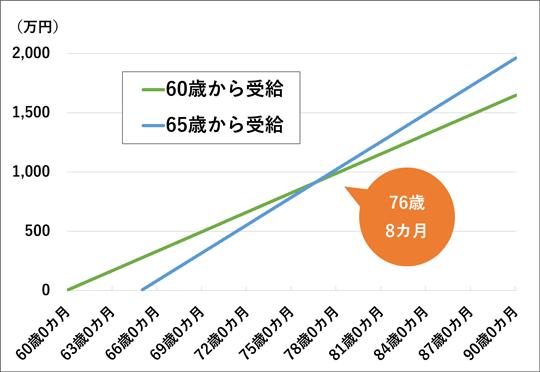 年金の受け取り総額比較「60歳から受給」vs「65歳から受給」