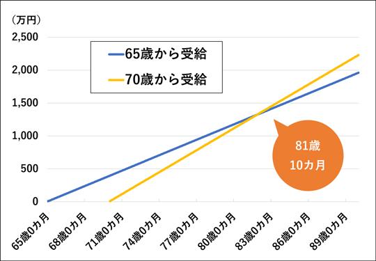 年金の受け取り総額比較「65歳から受給」vs「70歳から受給」