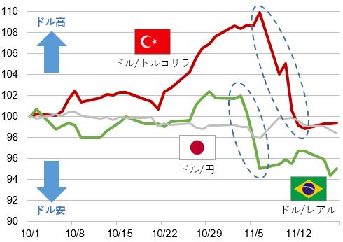 各国通貨の対米ドルの為替レート