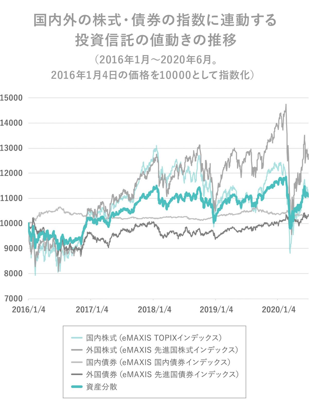 国内外の株式・債券の指数に連動する投資信託の値動きの推移