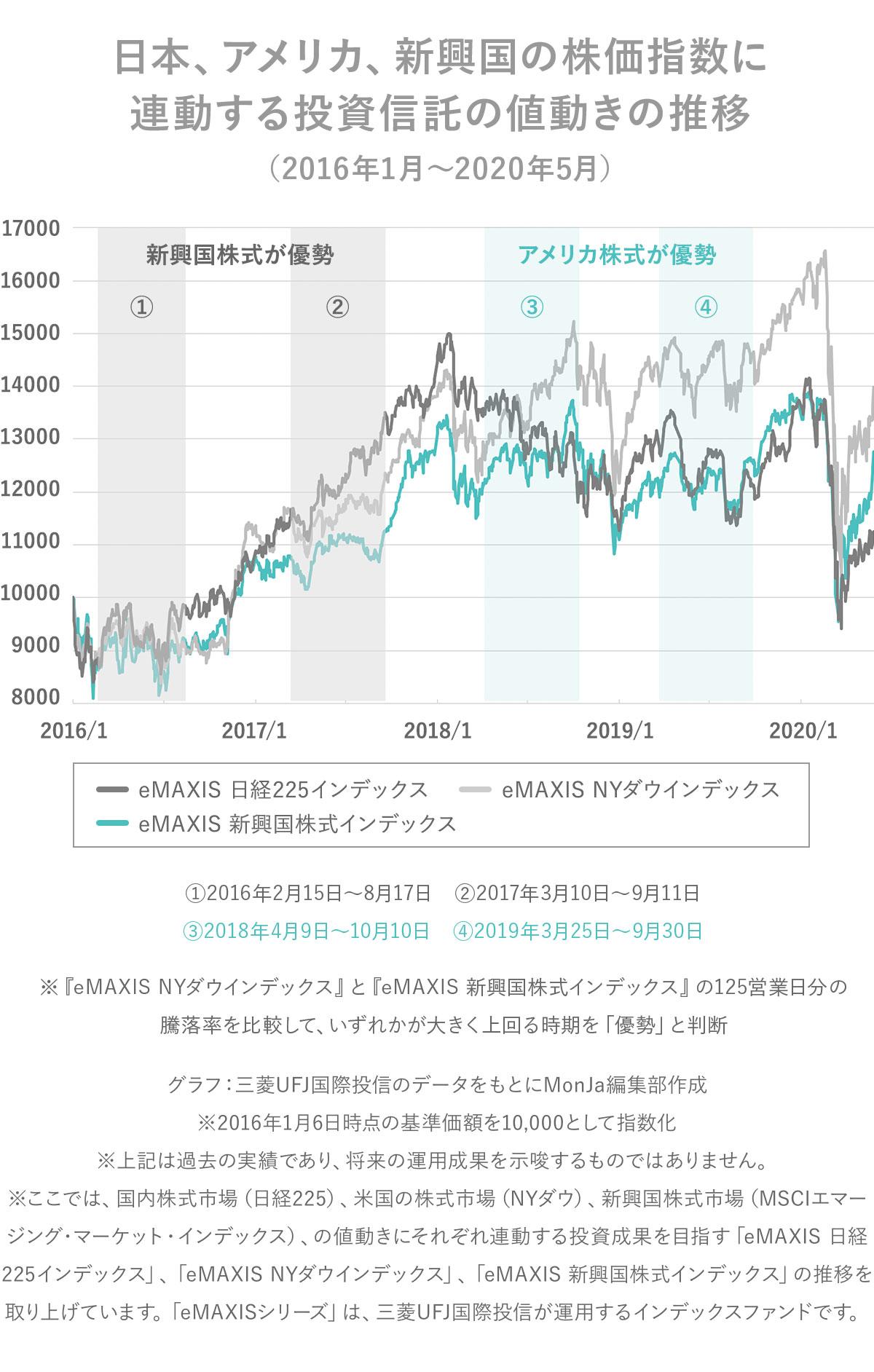 日本、アメリカ、新興国の株価指数に連動する投資信託の値動きの推移