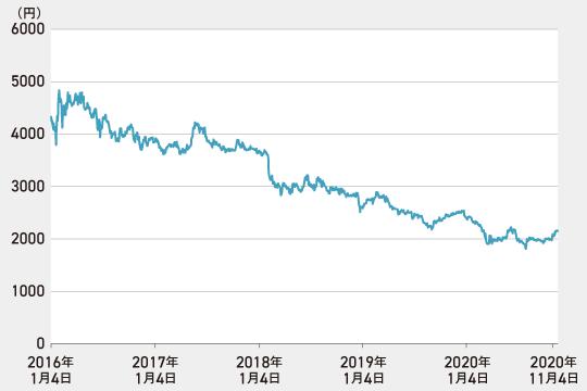 JTの過去5年間の株価推移