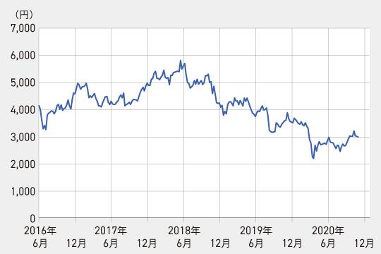カネカの株価チャート