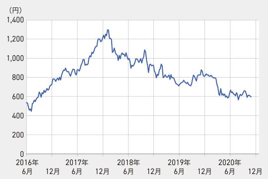 三菱ケミカルHDの株価チャート