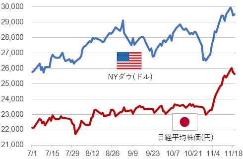 日経平均株価とNYダウの推移