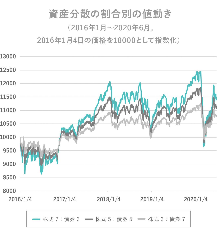 資産分散の割合別の値動き
