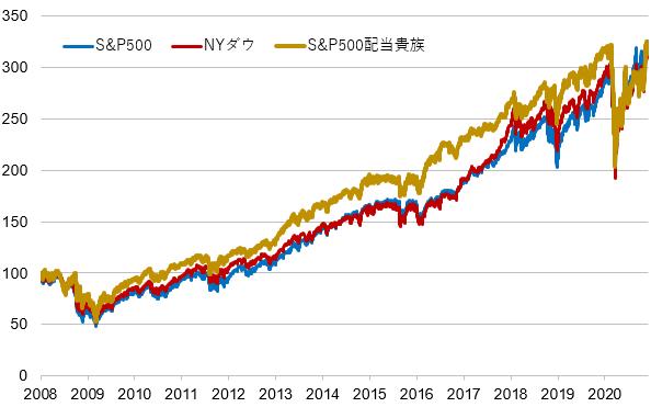 米国株価指数に連動するETFの価格の推移