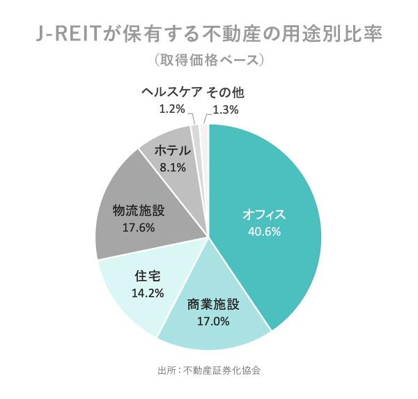 J-REITが保有する不動産の用途別比率