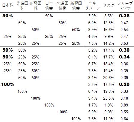 投資対象の比率別シミュレーション