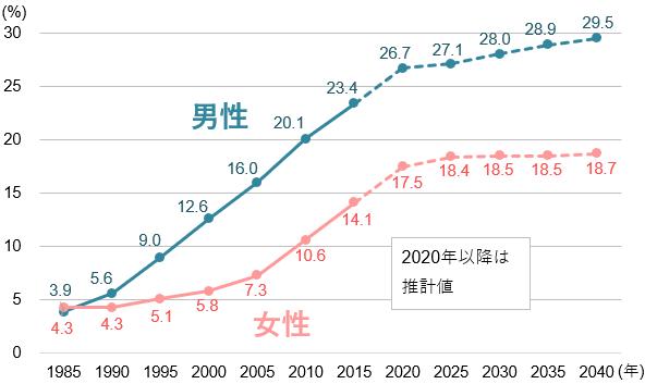 50歳時の未婚割合の推移