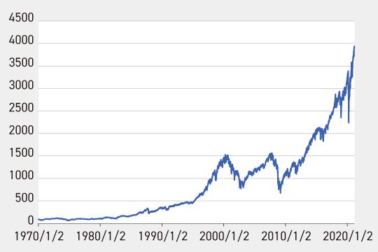 S&P500の推移