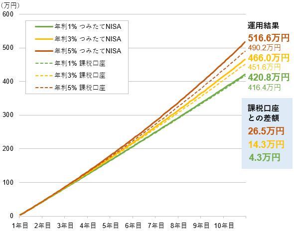 つみたてNISAと課税口座の運用結果の比較