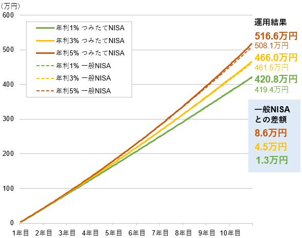 つみたてNISAと一般NISAの運用結果の比較