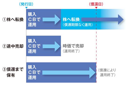CBの主な3つの運用方法
