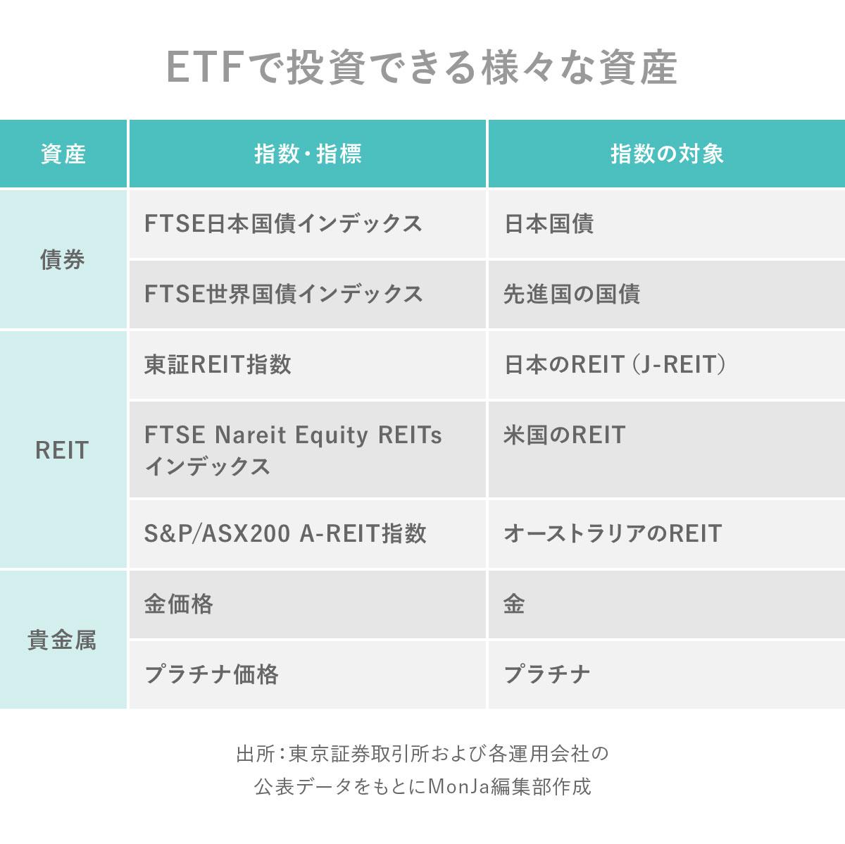 ETFで投資できる様々な資産