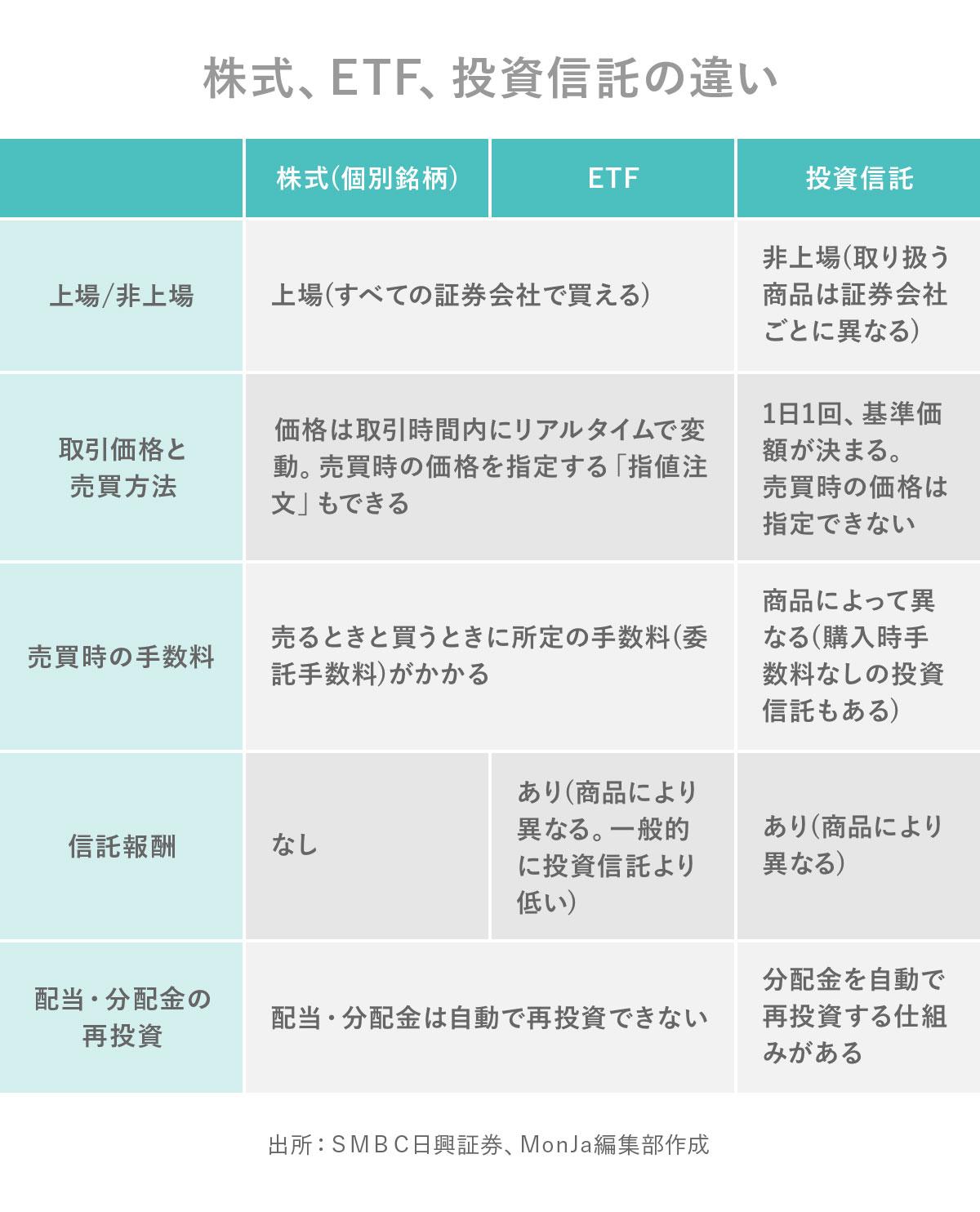 株式、ETF、投資信託の違い