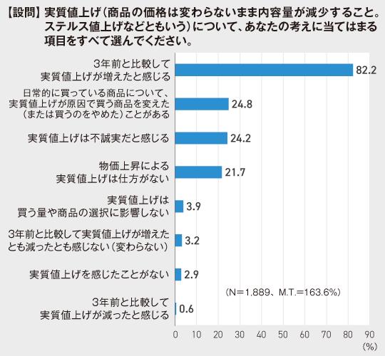 消費者庁実質値上げに関する意識調査結果
