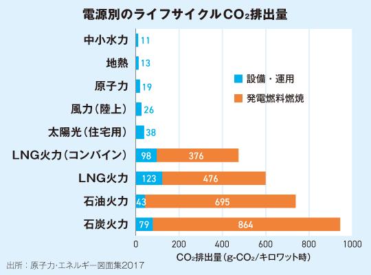 電源別のライフサイクルCO2排出量