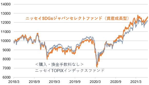 SDGsと市場平均の比較 - 日本①