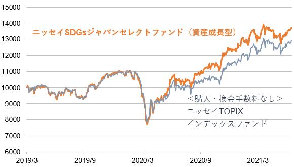 SDGsと市場平均の比較 - 日本②