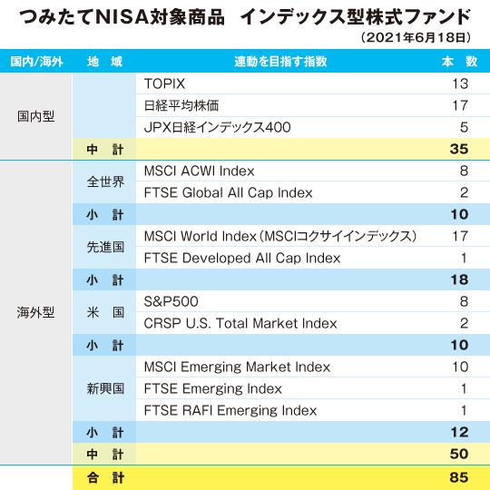 つみたてNISA対象商品 インデックス型株式ファンド(2021年6月18日)
