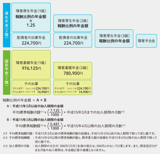 障害基礎年金と障害厚生年金の等級と年金額