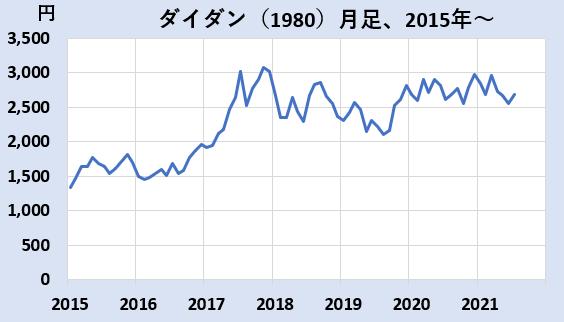 ダイダンの株価チャート