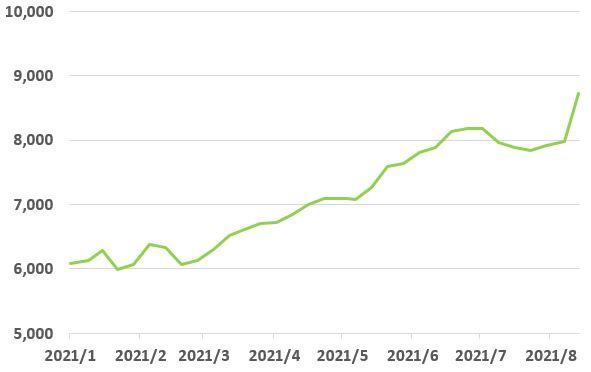 富士フイルムホールディングスの株価チャート
