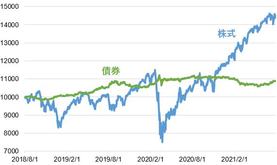 株式と債券の市場平均に連動する投資信託の価格推移