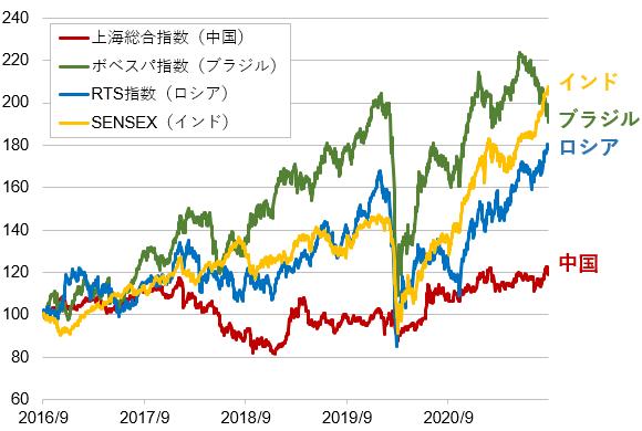 過去5年間の新興国指数の比較