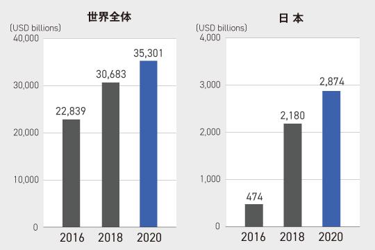 ESG投資額の最新データ