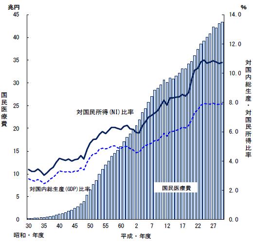 国民医療費、対国内総生産・対国民所得比率の年次推移