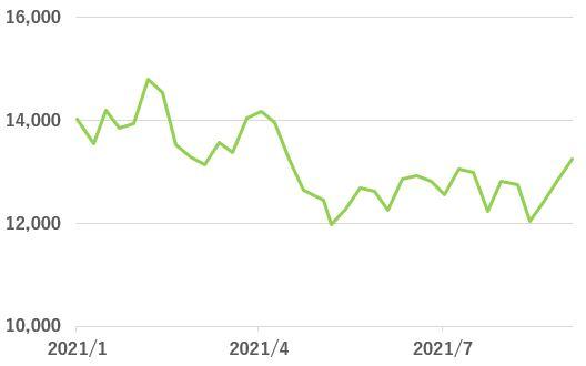 日本電産の株価チャート