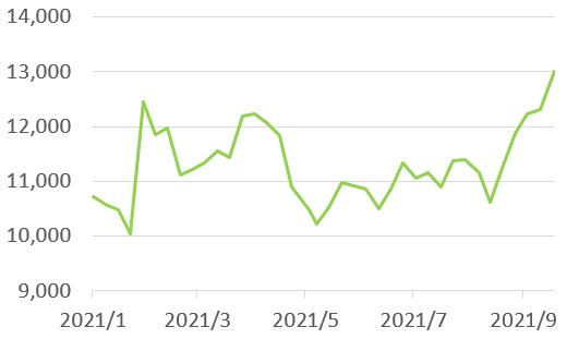 ソニーグループの株価チャート