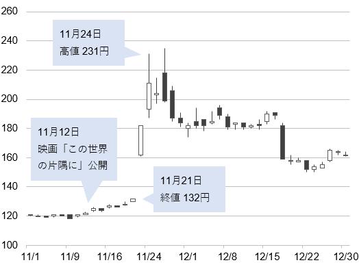 東京テアトルの株価
