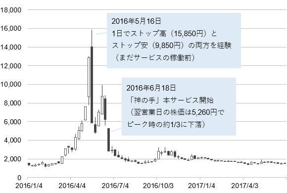 ブランジスタ(6176)の株価