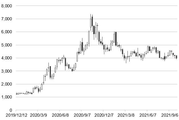 メドレー(4480)の株価