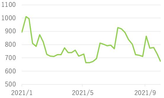 エヌ・ピー・・シーの株価チャート