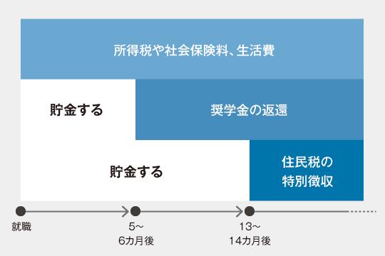 【図表1】新卒で就職した人の支出のイメージ